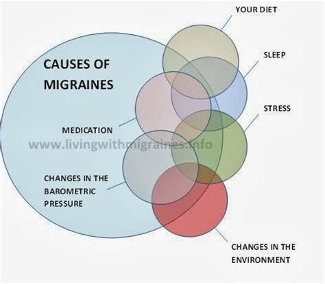 bestway: Cause of Migraines, symptoms and treatments
