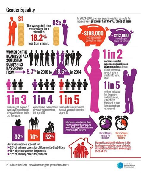 Face the facts: Gender Equality | Australian Human Rights