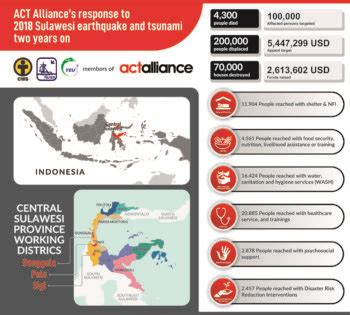 ACT Alliance members in Indonesia: Preparing the